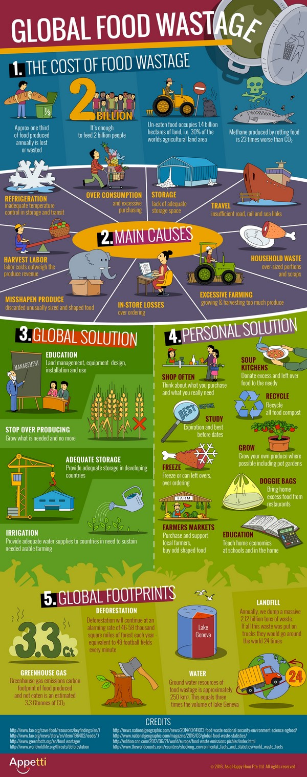 Appetti-food-waste-Infographic-hosted-on-MyZeroWaste